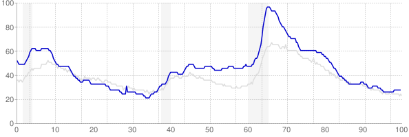 Michigan monthly unemployment rate chart from 1990 to October 2019